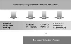 Lean für Controller - Kosten und Lean Potenzial Grafik