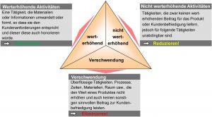 LEAN Prinzipien für Controller - Grafik