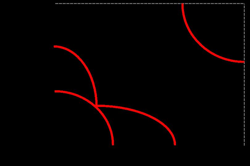 Agile Transformation Grafik