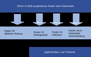lean cost management - Gemeinkostenzuschläge